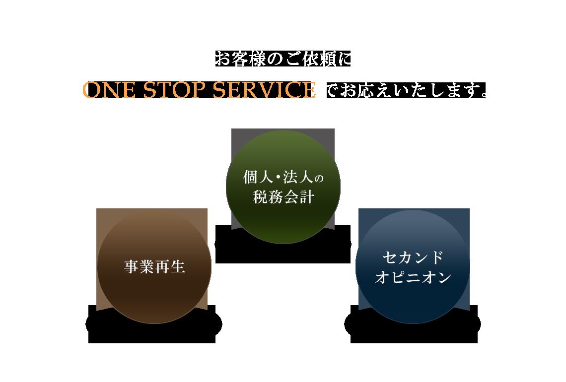 お客様のご依頼にONE STOP SERVICEでお応えいたします。
